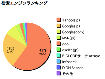 YST(Yahoo)、google、MSN検索エンジン比率